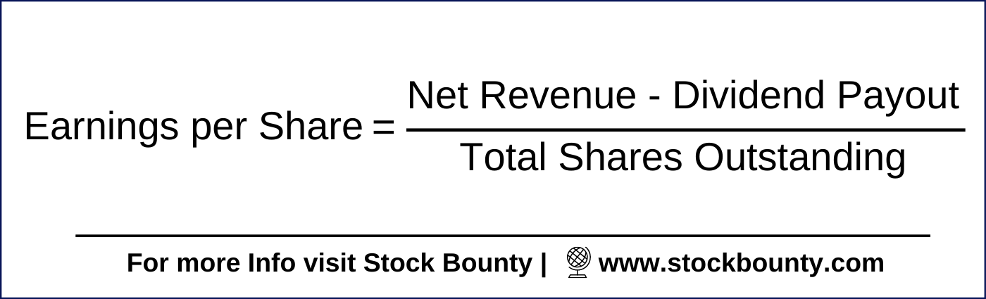 How to calculate Earnings per Share